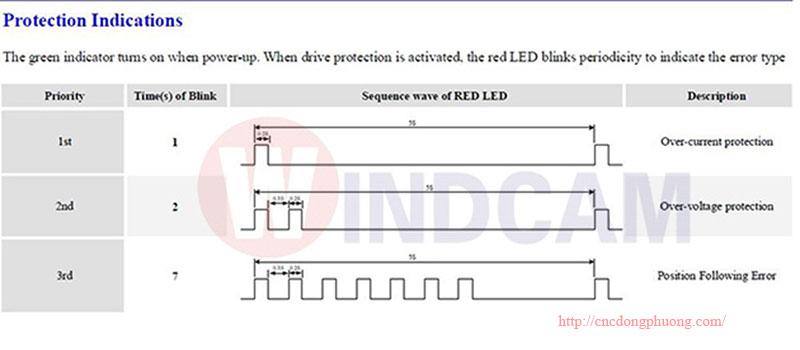 protection indications driver HBS 758 AC chính hãng