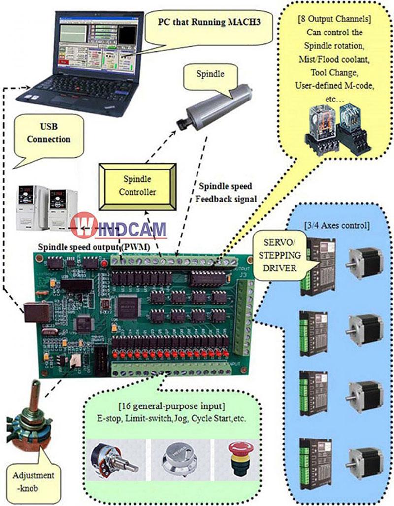 sơ đồ kết nối cơ bản card Mach 3