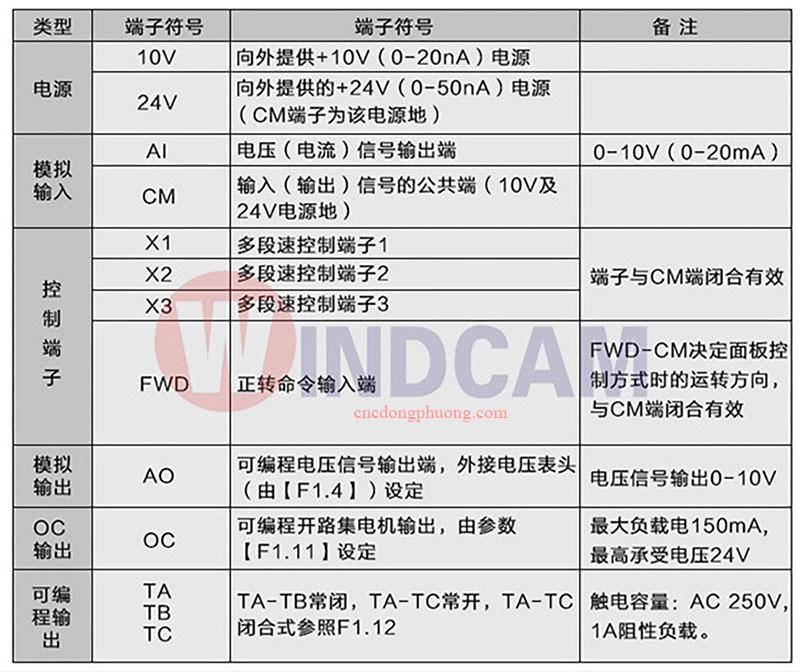 thông số biến tần máy cnc sunfar E300