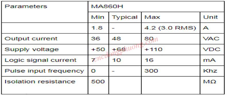 Thông số driver MA860