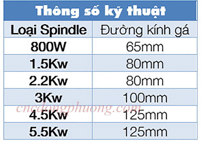 Thông số kỹ thuật gá kẹp củ Spindle