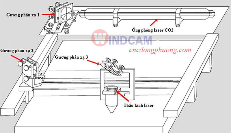 Lưu ý khi lắp đặt ống phóng laser C02