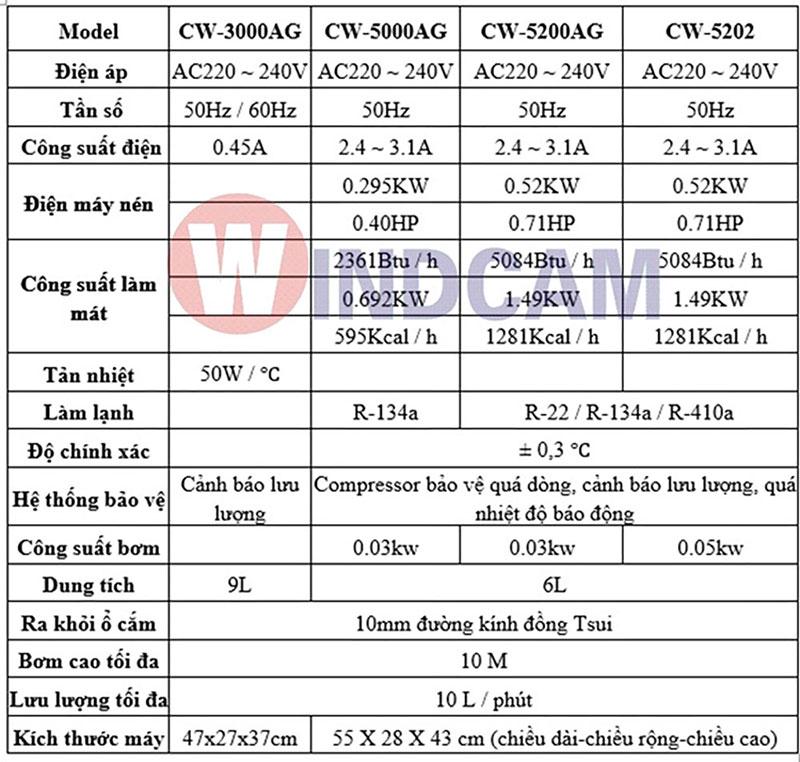 thông số kỹ thuật bộ tản nhiệt làm mát chiller