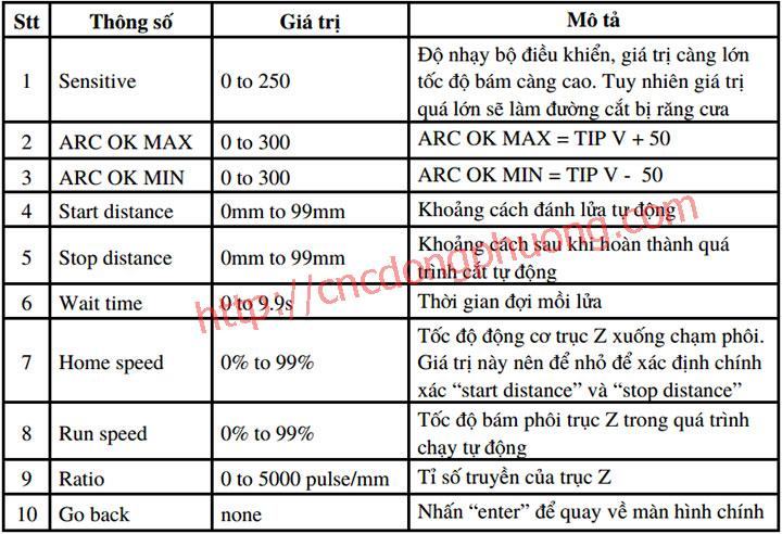 5Hướng dẫn vận hành máy cnc plasma nhanh nhất